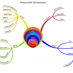 Elements of the Resourceful Entrepreneur